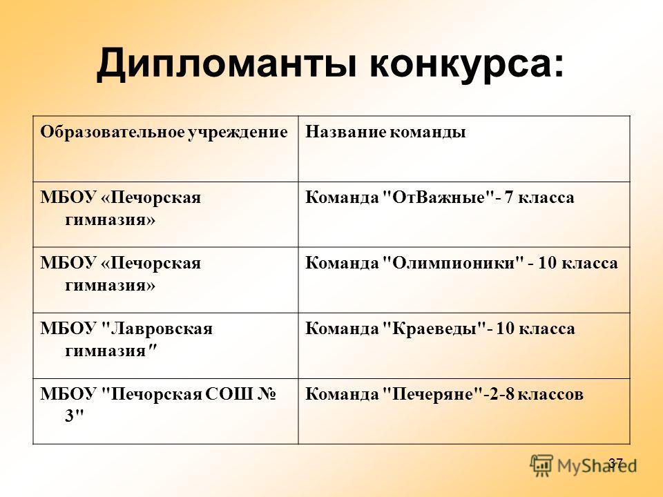 37 Дипломанты конкурса: Образовательное учреждение Название команды МБОУ «Печорская гимназия» Команда