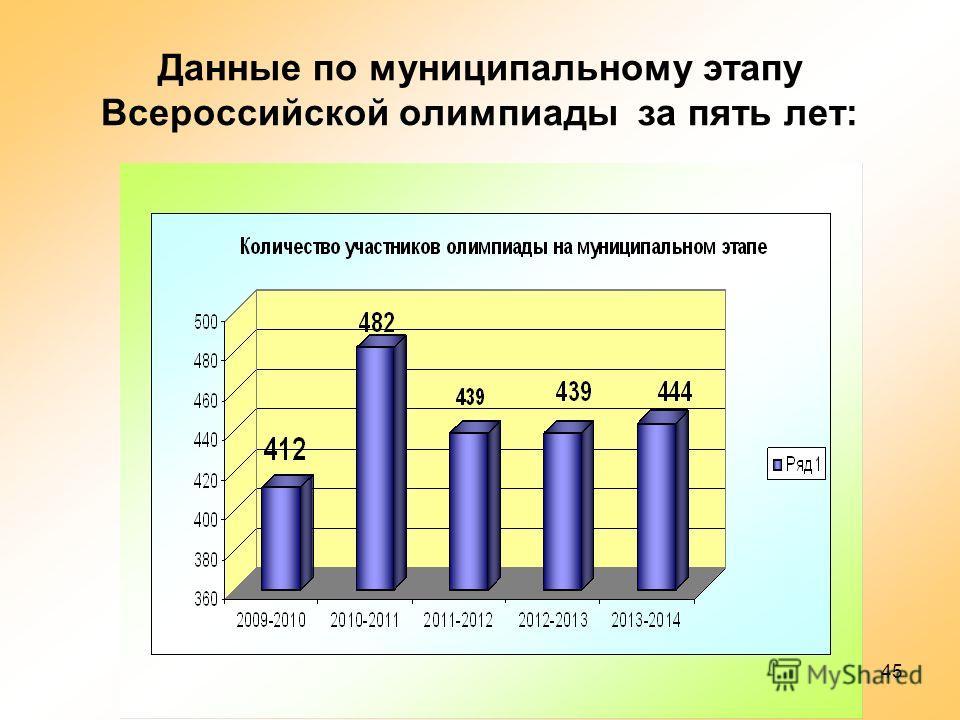 45 Данные по муниципальному этапу Всероссийской олимпиады за пять лет: