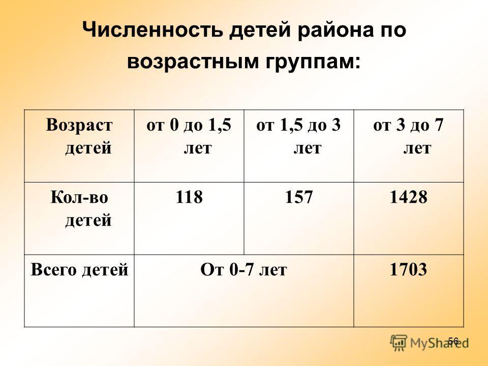 56 Численность детей района по возрастным группам: Возраст детей от 0 до 1,5 лет от 1,5 до 3 лет от 3 до 7 лет Кол-во детей 1181571428 Всего детей От 0-7 лет 1703
