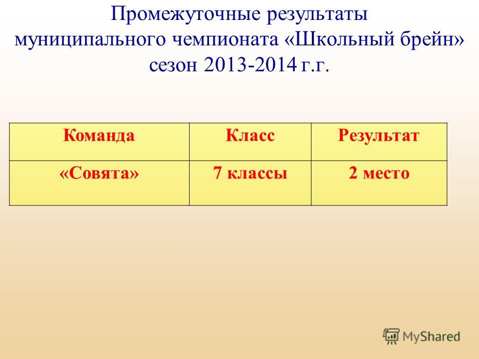 Промежуточные результаты муниципального чемпионата «Школьный брейн» сезон 2013-2014 г.г. Команда КлассРезультат «Совята»7 классы 2 место