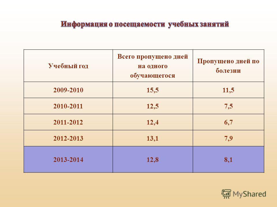 Учебный год Всего пропущено дней на одного обучающегося Пропущено дней по болезни 2009-201015,511,5 2010-201112,57,5 2011-201212,46,7 2012-201313,17,9 2013-201412,88,1