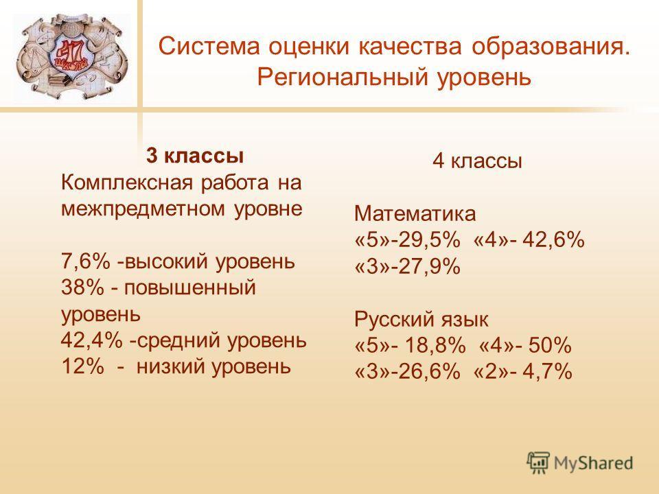 Система оценки качества образования. Региональный уровень 3 классы Комплексная работа на межпредметном уровне 7,6% -высокий уровень 38% - повышенный уровень 42,4% -средний уровень 12% - низкий уровень 4 классы Математика «5»-29,5% «4»- 42,6% «3»-27,9