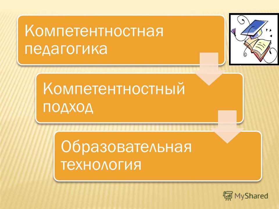 Компетентностная педагогика Компетентностны й подход Образовательная технология