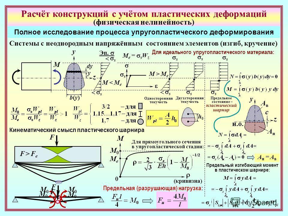 Расчёт конструкций с учётом пластических деформаций (физическая нелинейность) Полное исследование процесса упругопластического деформирования Системы с неоднородным напряжённым состоянием элементов (изгиб, кручение) M z y Эп. s s s s s s y dy b(y)b(y