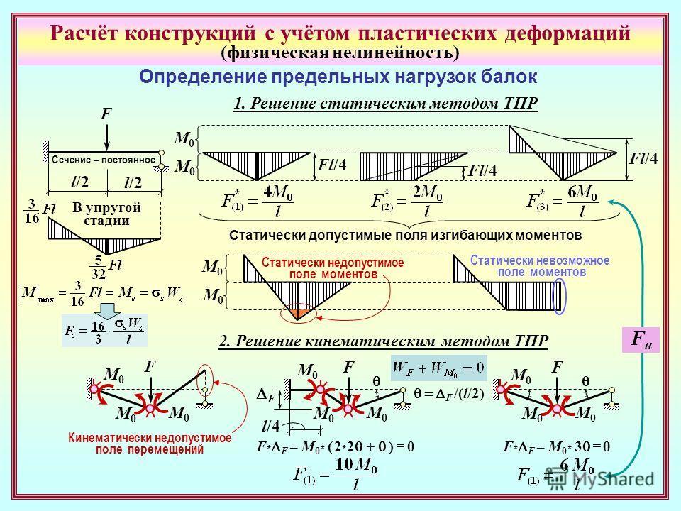 Расчёт конструкций с учётом пластических деформаций (физическая нелинейность) Определение предельных нагрузок балок l/2 Сечение – постоянное l/2 F В упругой стадии 1. Решение статическим методом ТПР Fl/4 M0M0 M0M0 Статически допустимые поля изгибающи