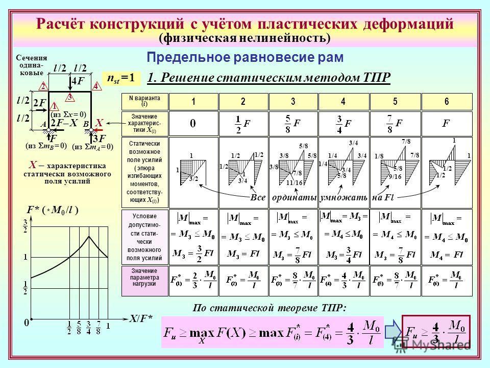 Расчёт конструкций с учётом пластических деформаций (физическая нелинейность) Предельное равновесие рам l /2 2F2F 4F4F Сечения одина- ковые 2F– Х2F– ХХ 3F3F F АВ (из m B = 0) (из m A = 0) (из x = 0) 1 3 2 4 X – характеристика статически возможного по