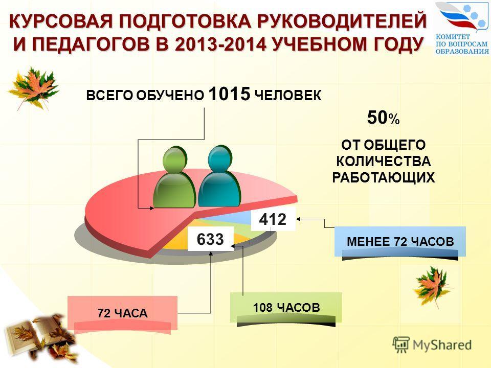 ВСЕГО ОБУЧЕНО 1015 ЧЕЛОВЕК 412 50 % ОТ ОБЩЕГО КОЛИЧЕСТВА РАБОТАЮЩИХ 633 МЕНЕЕ 72 ЧАСОВ 108 ЧАСОВ 72 ЧАСА КУРСОВАЯ ПОДГОТОВКА РУКОВОДИТЕЛЕЙ И ПЕДАГОГОВ В 2013-2014 УЧЕБНОМ ГОДУ