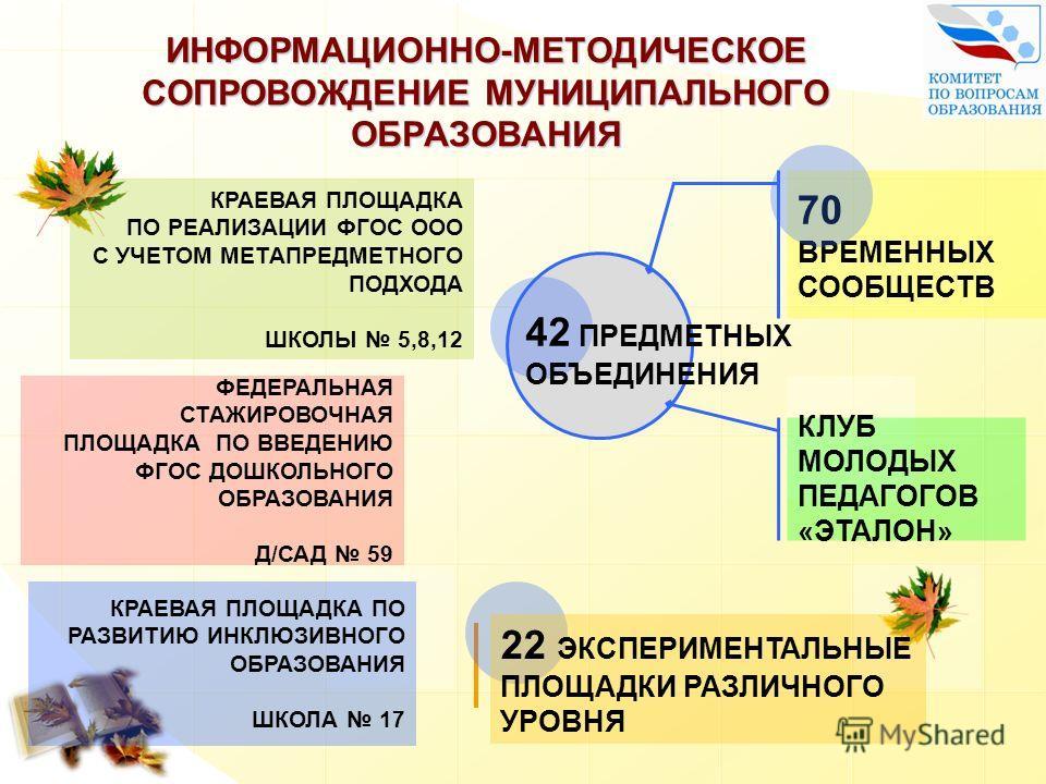 ИНФОРМАЦИОННО-МЕТОДИЧЕСКОЕ СОПРОВОЖДЕНИЕ МУНИЦИПАЛЬНОГО ОБРАЗОВАНИЯ 70 ВРЕМЕННЫХ СООБЩЕСТВ КЛУБ МОЛОДЫХ ПЕДАГОГОВ «ЭТАЛОН» КРАЕВАЯ ПЛОЩАДКА ПО РЕАЛИЗАЦИИ ФГОС ООО С УЧЕТОМ МЕТАПРЕДМЕТНОГО ПОДХОДА ШКОЛЫ 5,8,12 ФЕДЕРАЛЬНАЯ СТАЖИРОВОЧНАЯ ПЛОЩАДКА ПО ВВЕ