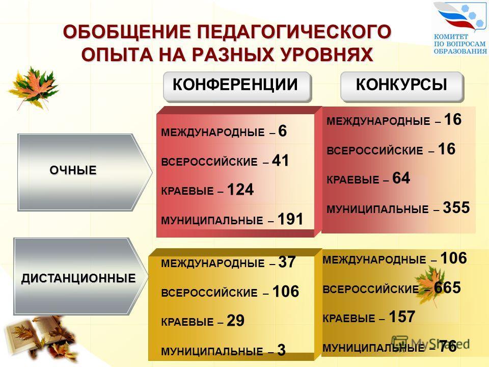 ОБОБЩЕНИЕ ПЕДАГОГИЧЕСКОГО ОПЫТА НА РАЗНЫХ УРОВНЯХ ОЧНЫЕОЧНЫЕ ДИСТАНЦИОННЫЕДИСТАНЦИОННЫЕ КОНФЕРЕНЦИИ КОНКУРСЫ МЕЖДУНАРОДНЫЕ – 6 ВСЕРОССИЙСКИЕ – 41 КРАЕВЫЕ – 124 МУНИЦИПАЛЬНЫЕ – 191 МЕЖДУНАРОДНЫЕ – 16 ВСЕРОССИЙСКИЕ – 16 КРАЕВЫЕ – 64 МУНИЦИПАЛЬНЫЕ – 355
