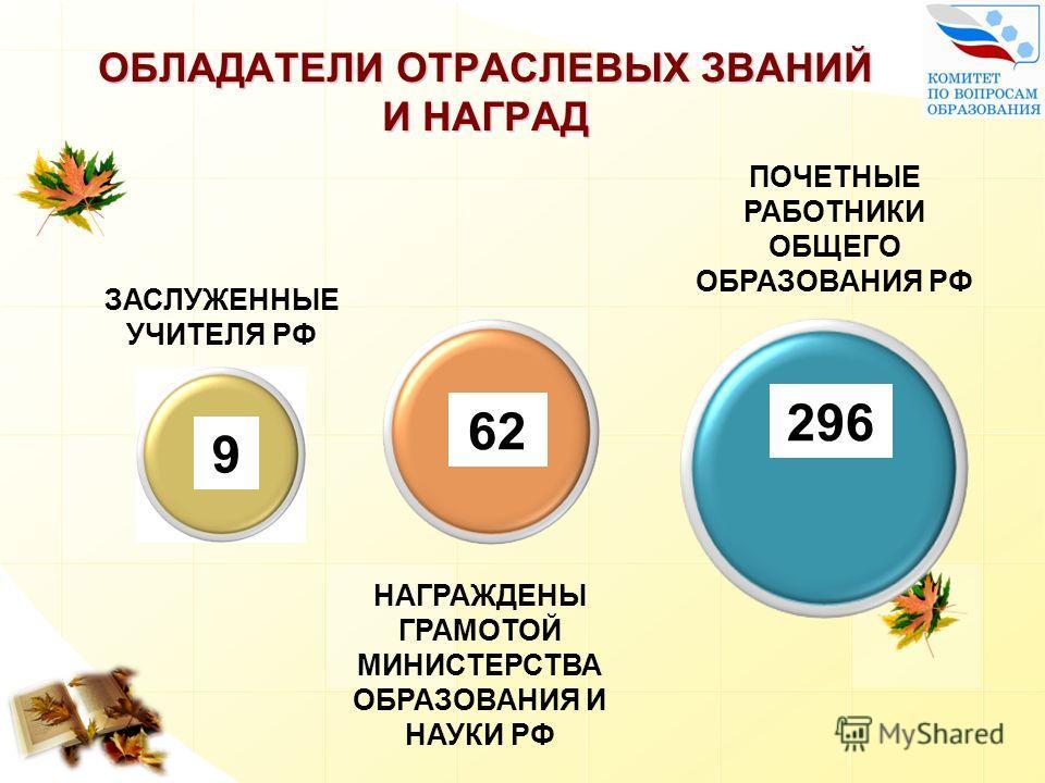 ОБЛАДАТЕЛИ ОТРАСЛЕВЫХ ЗВАНИЙ И НАГРАД 296 62 9 ЗАСЛУЖЕННЫЕ УЧИТЕЛЯ РФ НАГРАЖДЕНЫ ГРАМОТОЙ МИНИСТЕРСТВА ОБРАЗОВАНИЯ И НАУКИ РФ ПОЧЕТНЫЕ РАБОТНИКИ ОБЩЕГО ОБРАЗОВАНИЯ РФ