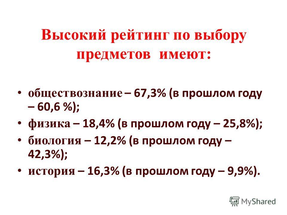 Высокий рейтинг по выбору предметов имеют: обществознание – 67,3% (в прошлом году – 60,6 %); физика – 18,4% (в прошлом году – 25,8%); биология – 12,2% (в прошлом году – 42,3%); история – 16,3% (в прошлом году – 9,9%).