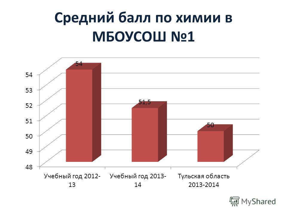 Средний балл по химии в МБОУСОШ 1