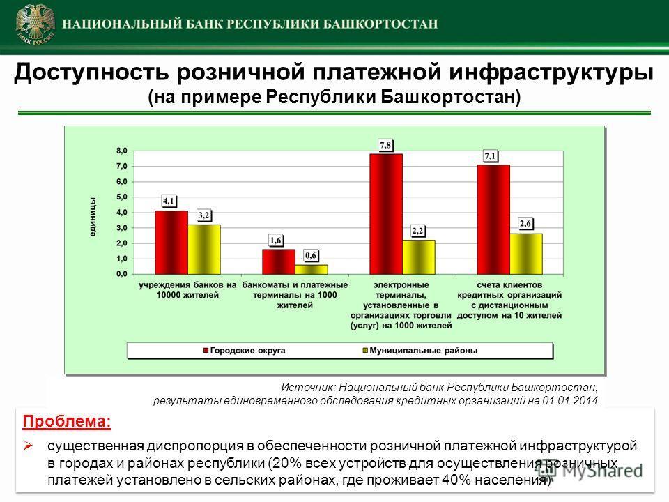 Доступность розничной платежной инфраструктуры (на примере Республики Башкортостан) Проблема: существенная диспропорция в обеспеченности розничной платежной инфраструктурой в городах и районах республики (20% всех устройств для осуществления розничны