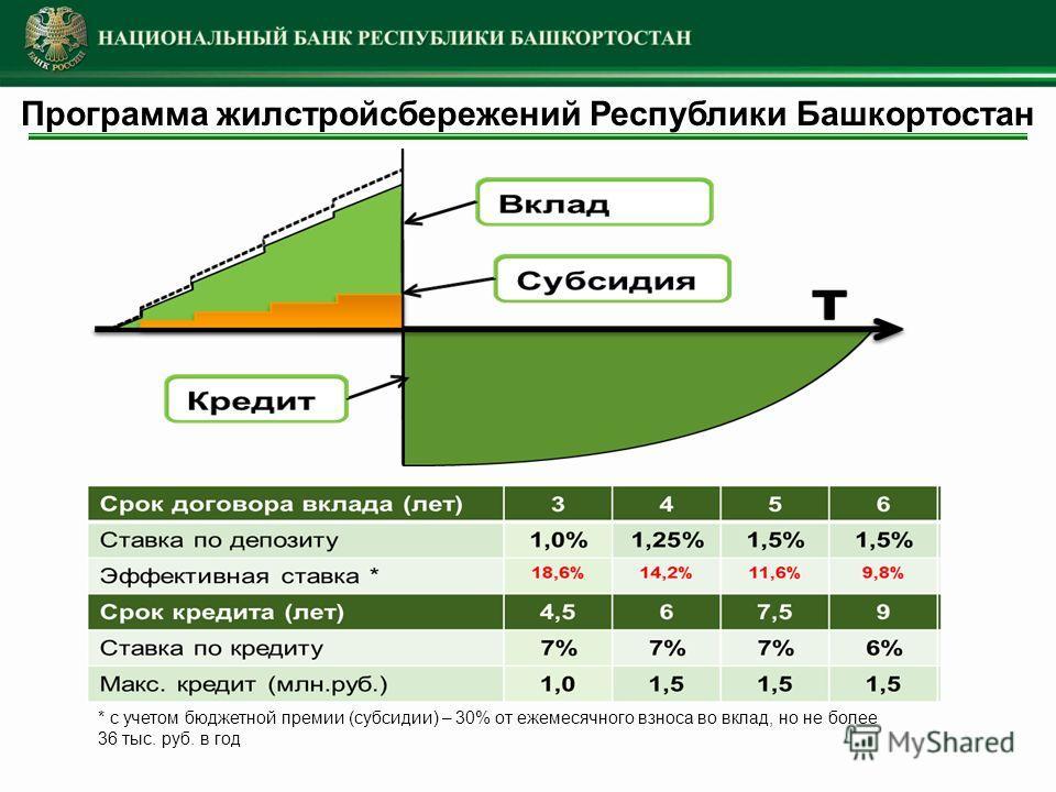Программа жилстройсбережений Республики Башкортостан * с учетом бюджетной премии (субсидии) – 30% от ежемесячного взноса во вклад, но не более 36 тыс. руб. в год