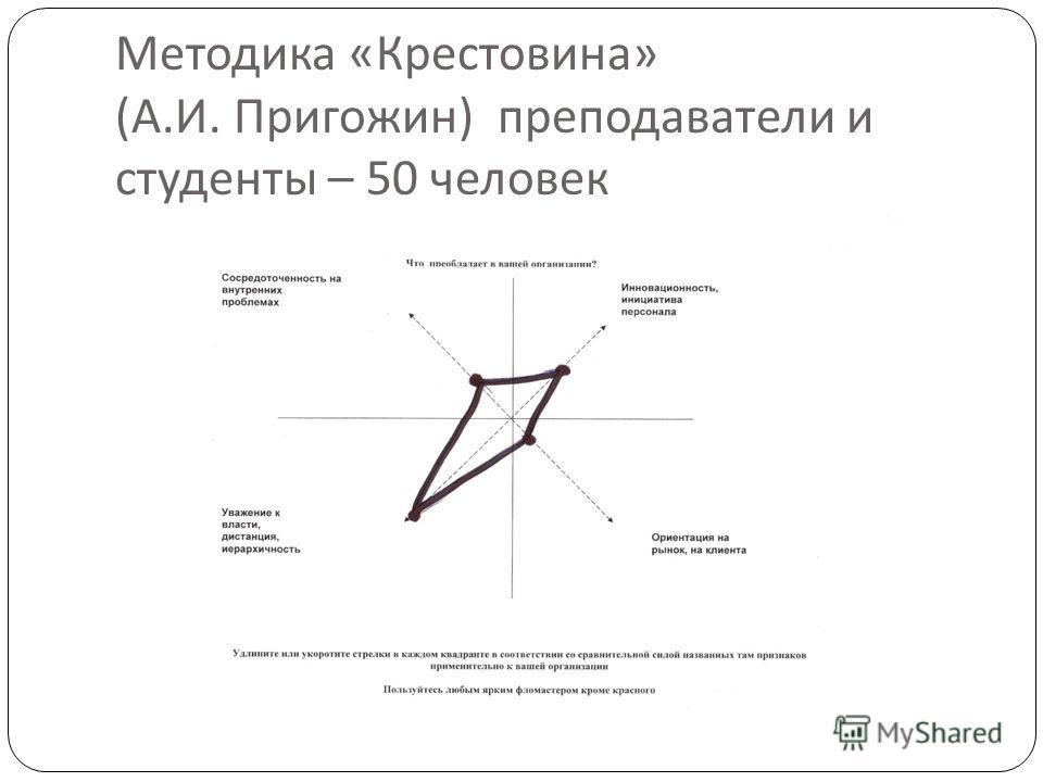 Методика « Крестовина » ( А. И. Пригожин ) преподаватели и студенты – 50 человек