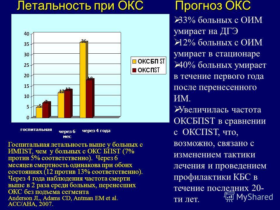Летальность при ОКС Прогноз ОКС % через 6 мес госпитальная через 4 года Госпитальная летальность выше у больных с ИМПSТ, чем у больных с ОКС БПSТ (7% против 5% соответственно). Через 6 месяцев смертность одинакова при обоих состояниях (12 против 13%