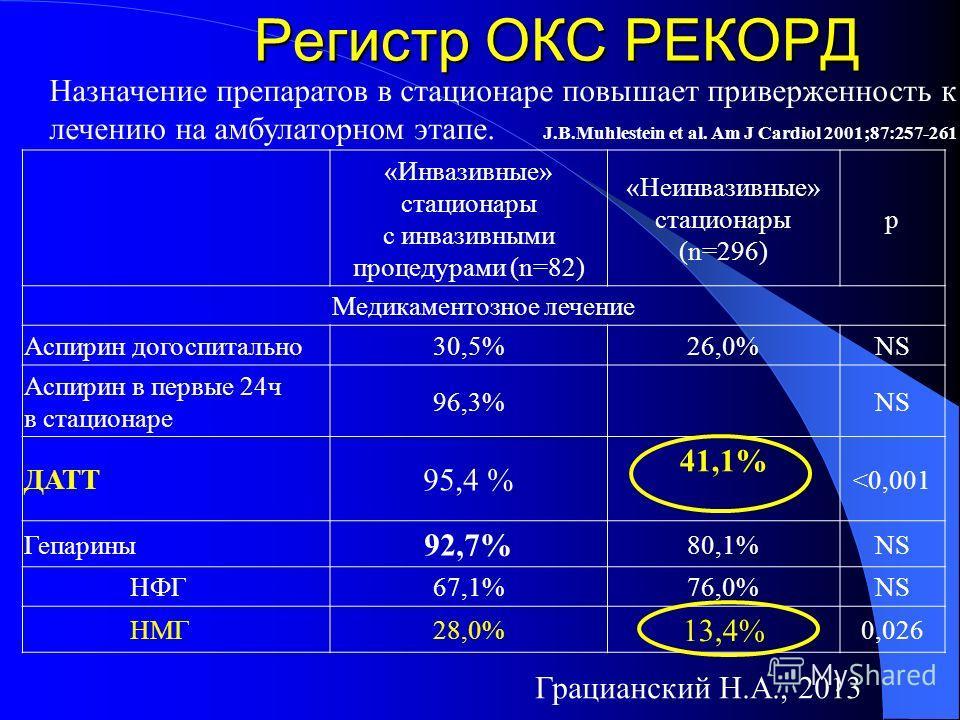 Регистр ОКС РЕКОРД «Инвазивные» стационары c инвазивными процедурами (n=82) «Неинвазивные» стационары (n=296) р Медикаментозное лечение Аспирин догоспитально 30,5%26,0%NS Аспирин в первые 24 ч в стационаре 96,3%NS ДАТТ 95,4 % 41,1%