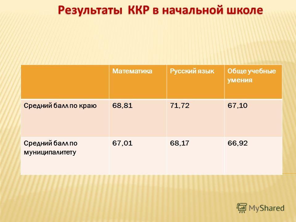 Результаты ККР в начальной школе Математика Русский язык Обще учебные умения Средний балл по краю 68,8171,7267,10 Средний балл по муниципалитету 67,0168,1766,92