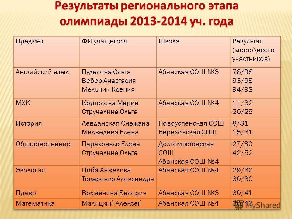 Результаты регионального этапа олимпиады 2013-2014 уч. года