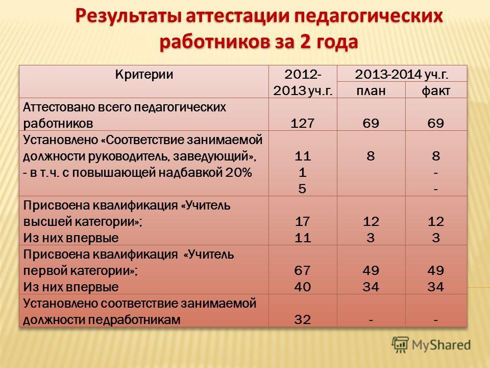 Результаты аттестации педагогических работников за 2 года