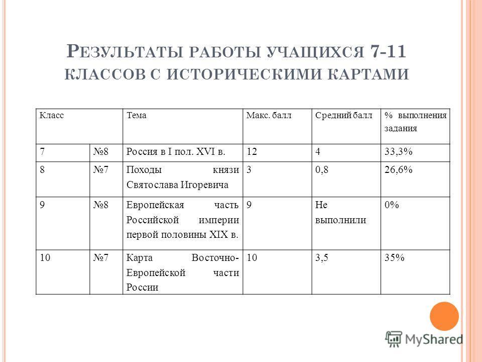 Р ЕЗУЛЬТАТЫ РАБОТЫ УЧАЩИХСЯ 7-11 КЛАССОВ С ИСТОРИЧЕСКИМИ КАРТАМИ Класс ТемаМакс. балл Средний балл % выполнюения задания 78Россия в I пол. ХVI в.12433,3% 87 Походы князи Святослава Игоревича 30,826,6% 98 Европейская часть Российской империи первой по