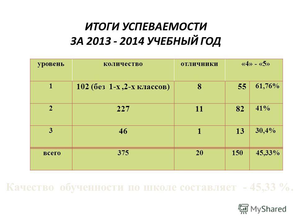 ИТОГИ УСПЕВАЕМОСТИ ЗА 2013 - 2014 УЧЕБНЫЙ ГОД уровень количество отличники «4» - «5» 1 102 (без 1-х,2-х классов)8 55 61,76% 2 22711 82 41% 3 461 13 30,4% всего 37520150 45,33% Качество обученности по школе составляет - 45,33 %.