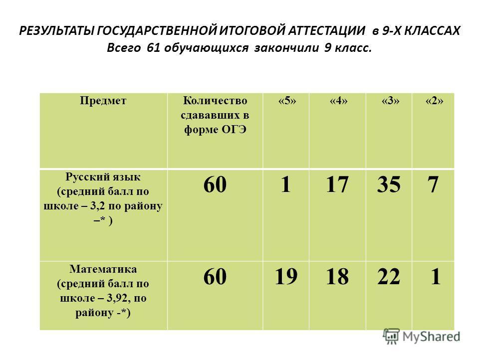 РЕЗУЛЬТАТЫ ГОСУДАРСТВЕННОЙ ИТОГОВОЙ АТТЕСТАЦИИ в 9-Х КЛАССАХ Всего 61 обучающихся закончили 9 класс. Предмет Количество сдававших в форме ОГЭ «5» «4» «3» «2» Русский язык (средний балл по школе – 3,2 по району –* ) 60117357 Математика (средний балл п