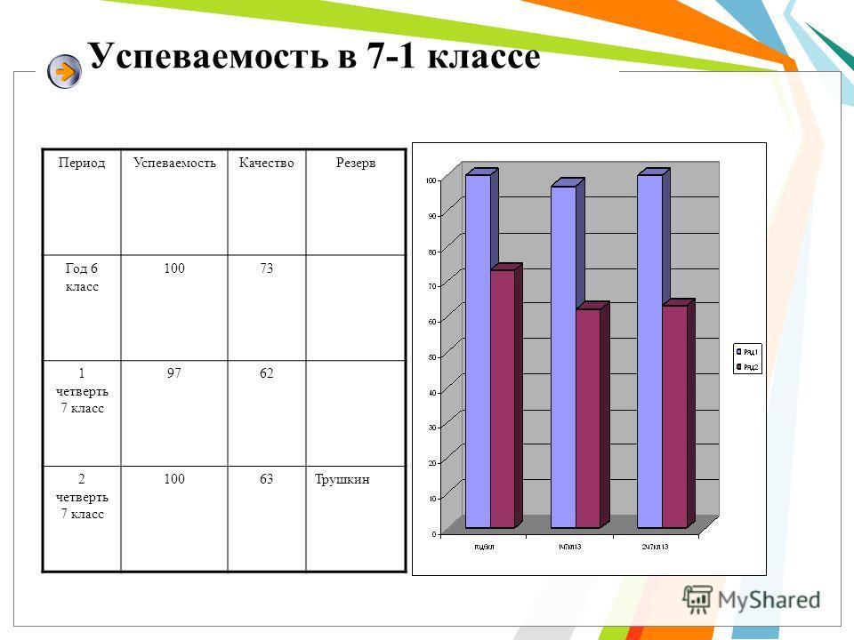Успеваемость в 7-1 классе Период УспеваемостьКачяство Резерв Год 6 класс 10073 1 четверть 7 класс 9762 2 четверть 7 класс 10063Трушкин
