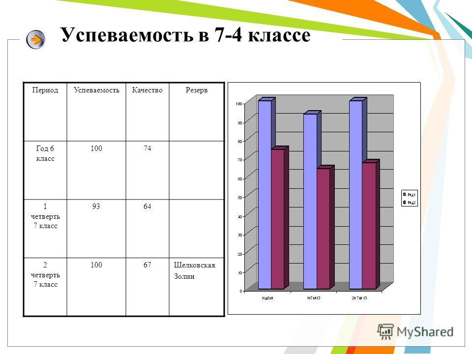 Успеваемость в 7-4 классе Период УспеваемостьКачяство Резерв Год 6 класс 10074 1 четверть 7 класс 9364 2 четверть 7 класс 10067Шелковская. Золин