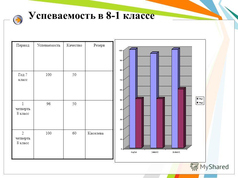 Успеваемость в 8-1 классе Период УспеваемостьКачяство Резерв Год 7 класс 10050 1 четверть 8 класс 9650 2 четверть 8 класс 10060Киселева