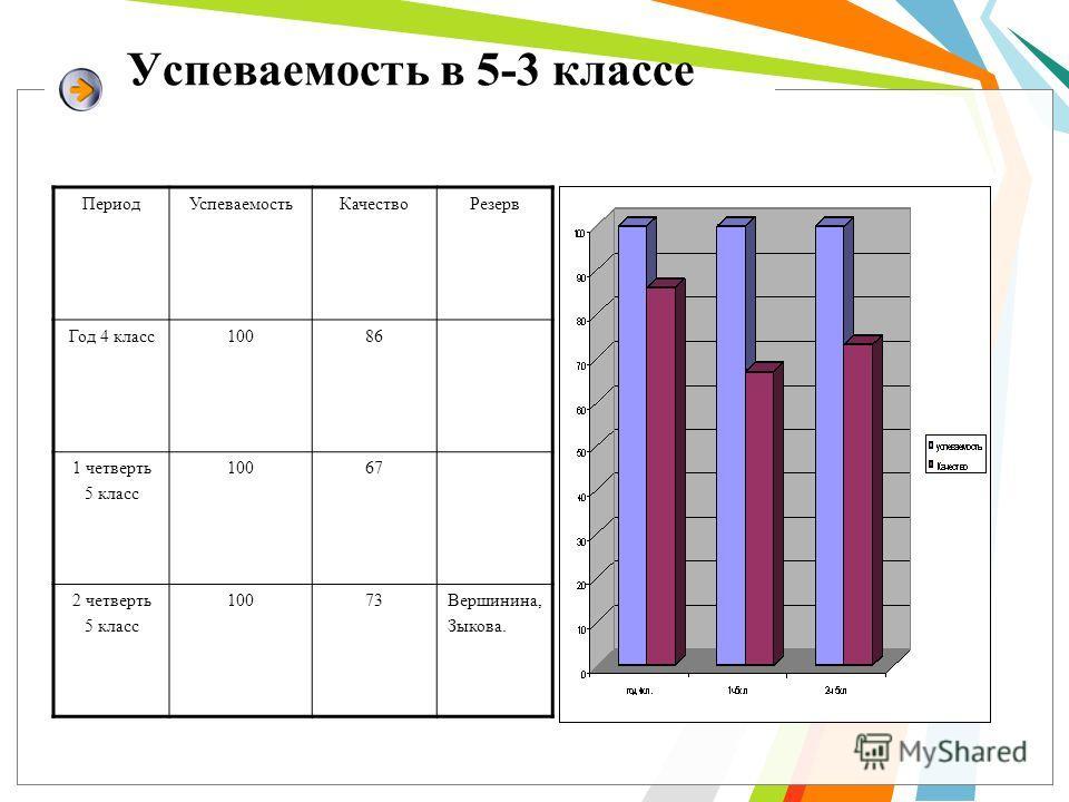 Успеваемость в 5-3 классе Период УспеваемостьКачяство Резерв Год 4 класс 10086 1 четверть 5 класс 10067 2 четверть 5 класс 10073Вершинина, Зыкова.