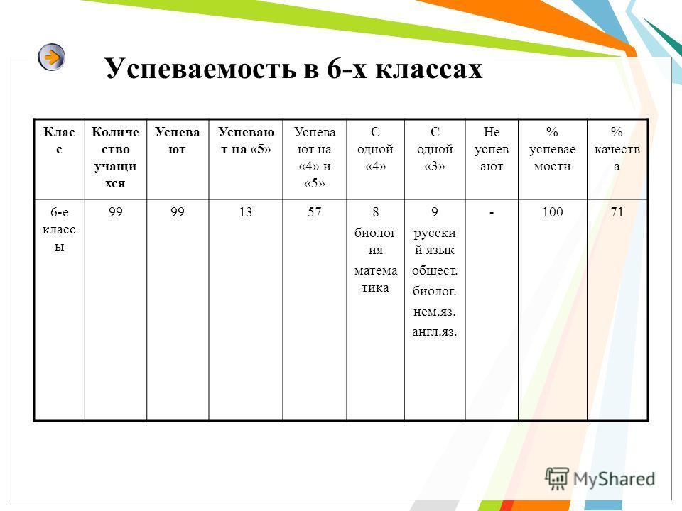 Успеваемость в 6-х классах Клас с Количе ство учащиххся Успева ют Успевою т на «5» Успева ют на «4» и «5» С одной «4» С одной «3» Не успеваут % успеваемости % качести а 6-е класс ы 99 13578 биолог ия математика 9 русский язык обществв. биолог. нем.яз