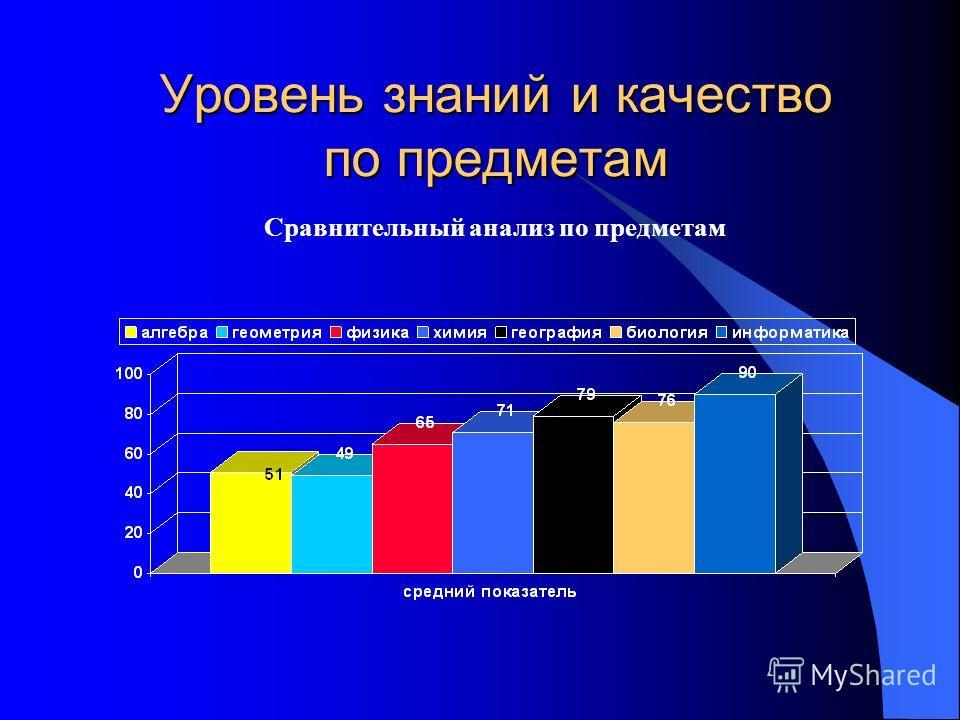 Уровень знаний и качество по предметам Сравнительный анализ по предметам