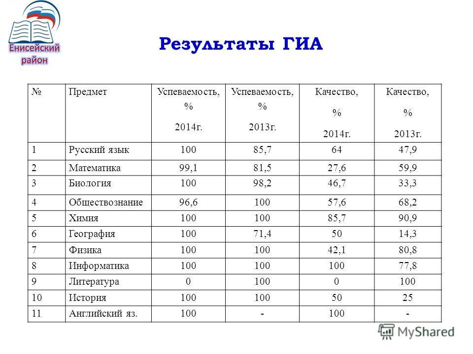 Результаты ГИА Предмет Успеваемость, % 2014 г. Успеваемость, % 2013 г. Качество, % 2014 г. Качество, % 2013 г. 1Русский язык 10085,76447,9 2Математика 99,181,527,659,9 3Биология 10098,246,733,3 4Обществознание 96,610057,668,2 5Химия 100 85,790,9 6Гео