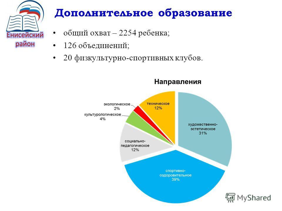 Дополнительное образование общий охват – 2254 ребенка; 126 объединений; 20 физкультурно-спортивных клубов.
