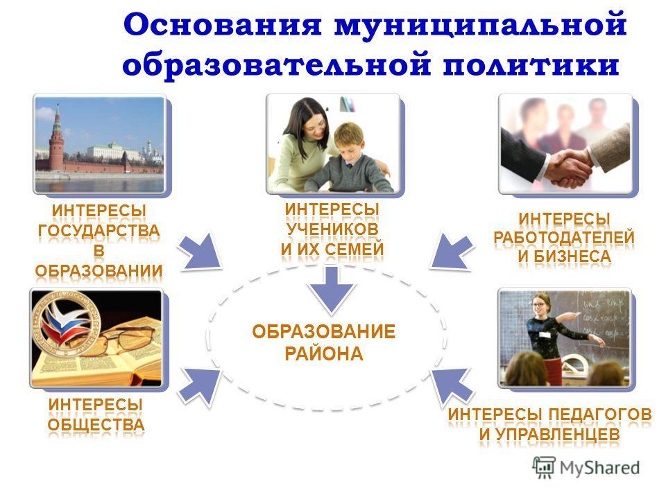 Основания муниципальной образовательной политики ОБРАЗОВАНИЕ РАЙОНА