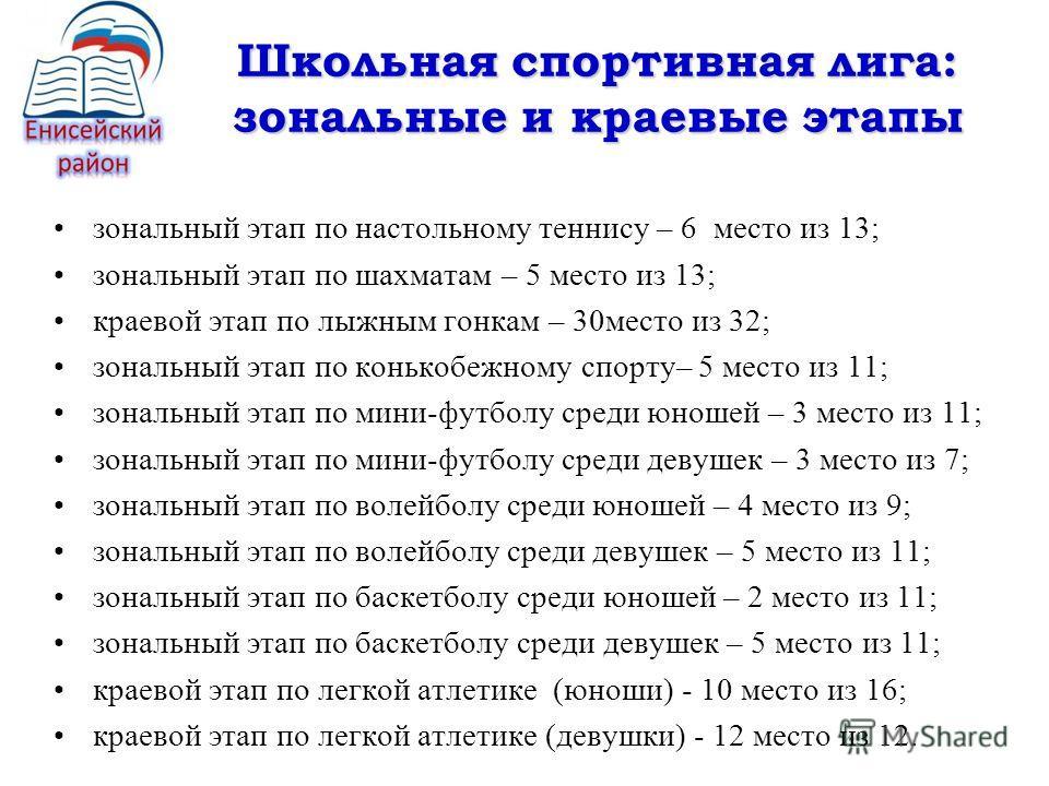 зональный этап по настольному теннису – 6 место из 13; зональный этап по шахматам – 5 место из 13; краевой этап по лыжным гонкам – 30 место из 32; зональный этап по конькобежному спорту– 5 место из 11; зональный этап по мини-футболу среди юношей – 3
