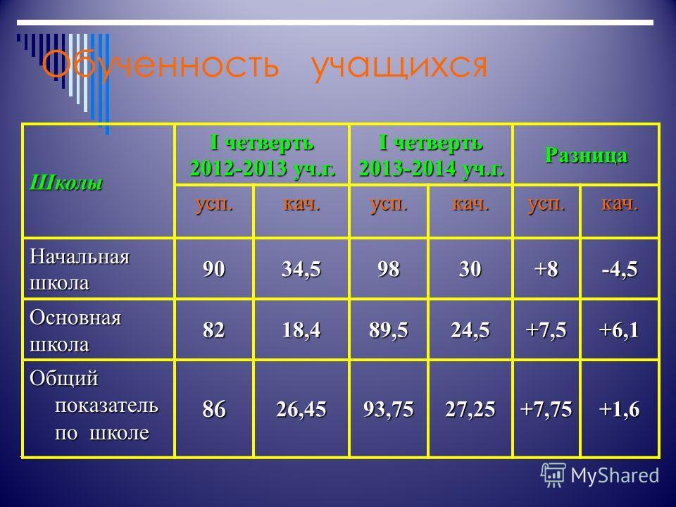 Обученность учащихся Школы I четверть 2012-2013 уч.г. I четверть 2013-2014 уч.г. Разница суп.кач.суп.кач.суп.кач. Начальнаяшкола 9034,59830+8-4,5 Основнаяшкола 8218,489,524,5+7,5+6,1 Общий показатель по школе 8626,4593,7527,25+7,75+1,6