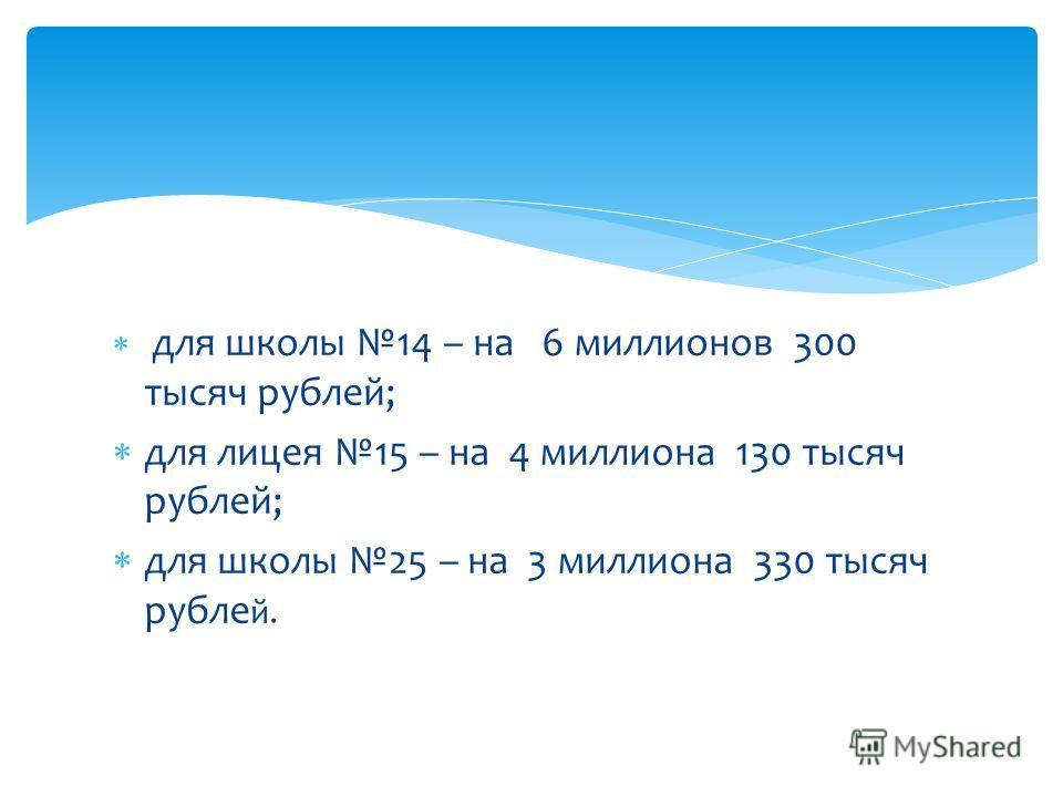 для школы 14 – на 6 миллионов 300 тысяч рублей; для лицея 15 – на 4 миллиона 130 тысяч рублей; для школы 25 – на 3 миллиона 330 тысяч рублей.