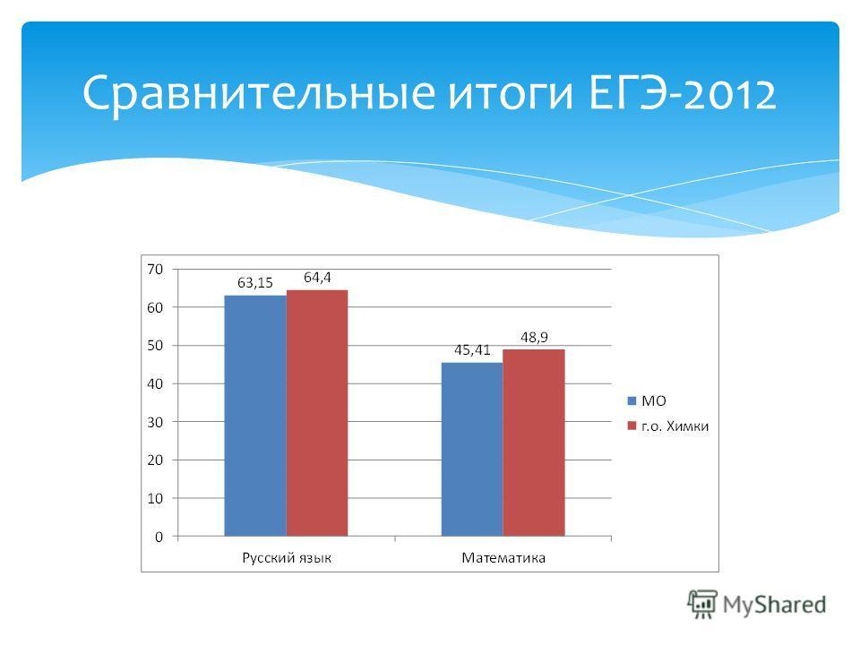Сравнительные итоги ЕГЭ-2012