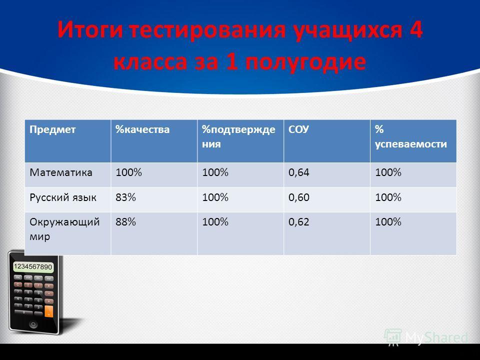 Итоги тестирования учащихся 4 класса за 1 полугодие Предмет%качества %подтверждения СОУ % успеваемости Математика 100% 0,64100% Русский язык 83%100%0,60100% Окружающий мир 88%100%0,62100%
