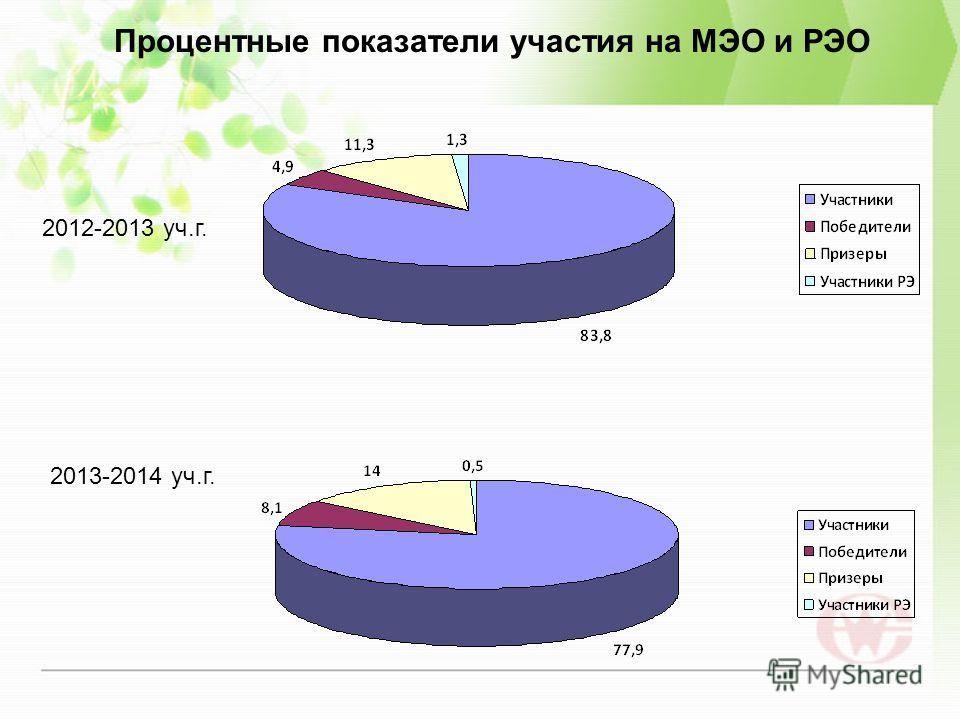 Процентные показатели участия на МЭО и РЭО 2012-2013 уч.г. 2013-2014 уч.г.