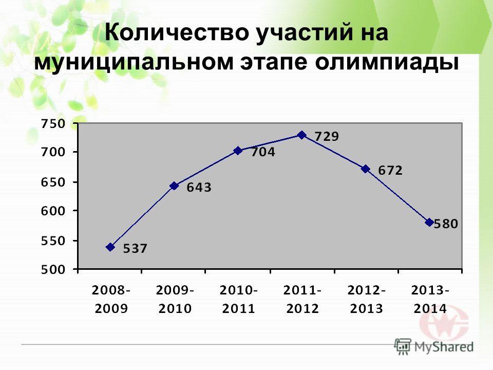 Количество участий на муниципальном этапе олимпиады