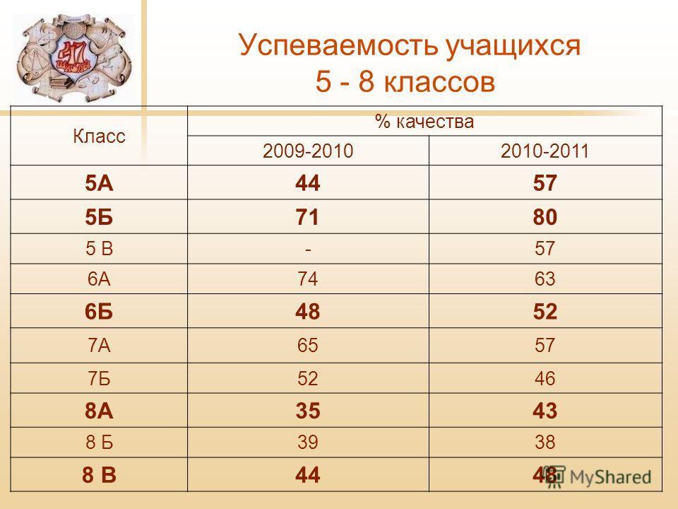 Успеваемость учащихся 5 - 8 классов Класс % качества 2009-20102010-2011 5А4457 5Б7180 5 В-57 6А7463 6Б4852 7А6557 7Б5246 8А3543 8 Б3938 8 В4448