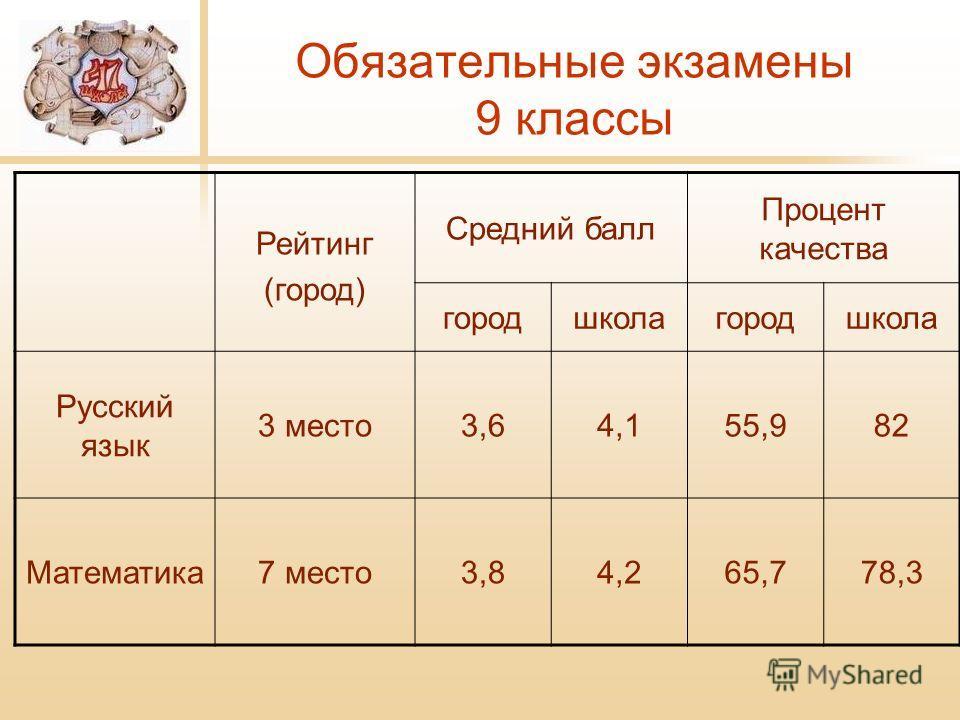 Обязательные экзамены 9 классы Рейтинг (город) Средний балл Процент качества городшколагородшкола Русский язык 3 место 3,64,155,982 Математика 7 место 3,84,265,778,3