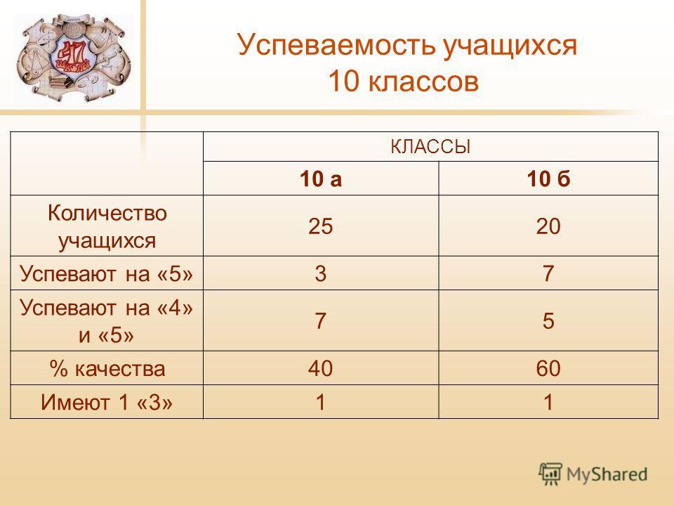 Успеваемость учащихся 10 классов КЛАССЫ 10 а 10 б Количество учащихся 2520 Успевают на «5»37 Успевают на «4» и «5» 75 % качества 4060 Имеют 1 «3»11