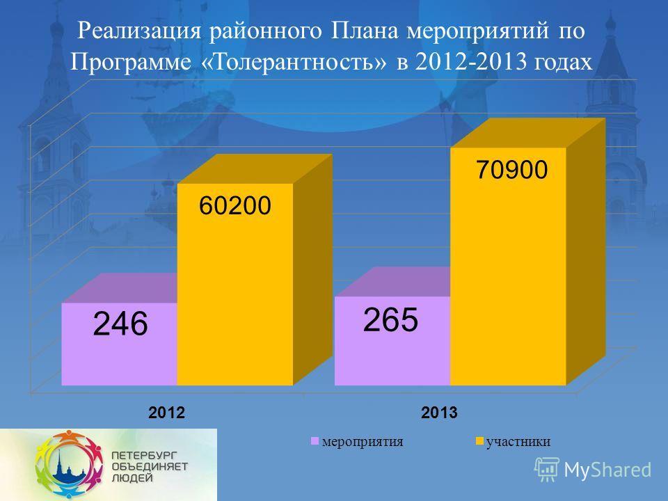 Реализация районного Плана мероприятий по Программе «Толерантность» в 2012-2013 годах