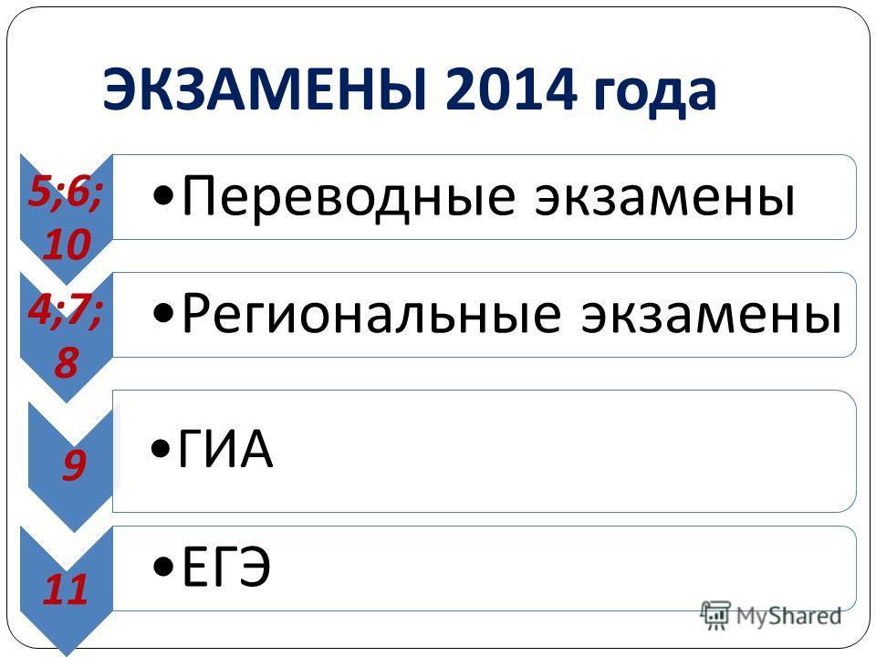 ЭКЗАМЕНЫ 2014 года 5;6; 10 Переводные экзамены 4;7; 8 Региональные экзамены 9 ГИА 11 ЕГЭ