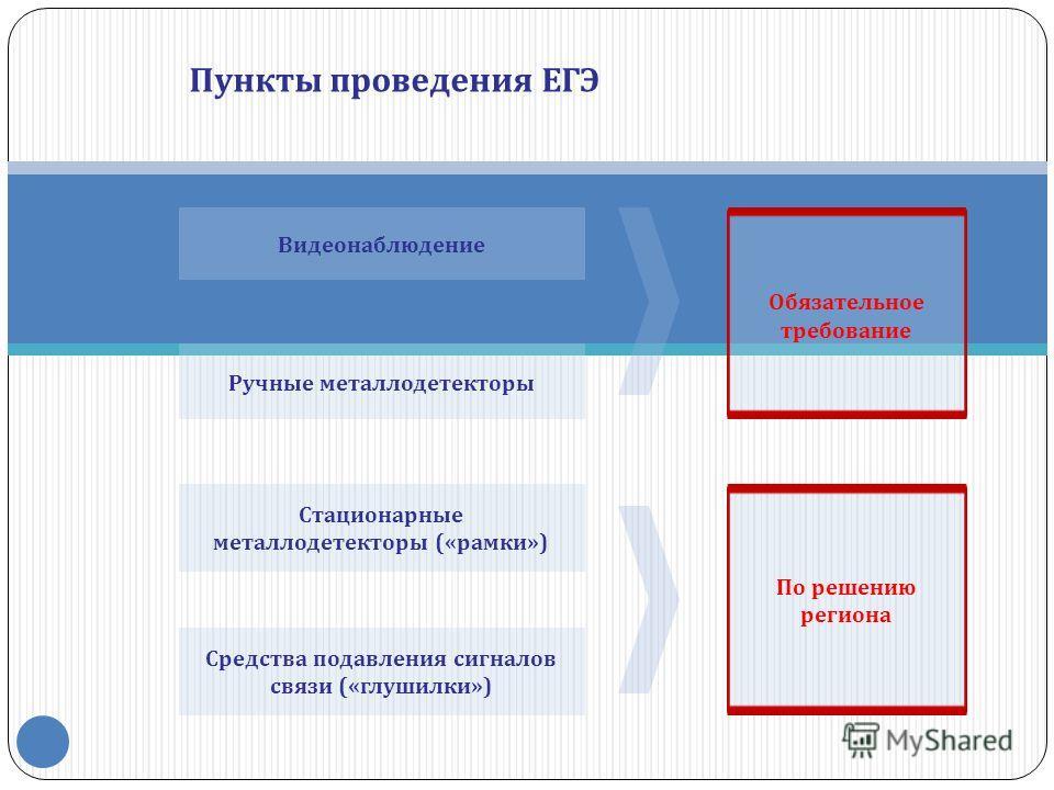 Пункты проведения ЕГЭ Видеонаблюдение Ручные металлодетекторы Стационарные металлодетекторы («рамки») Средства подавления сигналов связи («глушилки») Обязательное требование По решению региона
