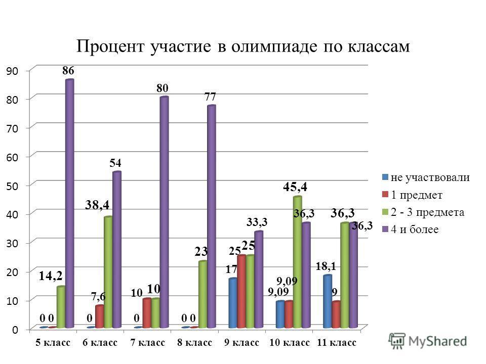 Процент участие в олимпиаде по классам